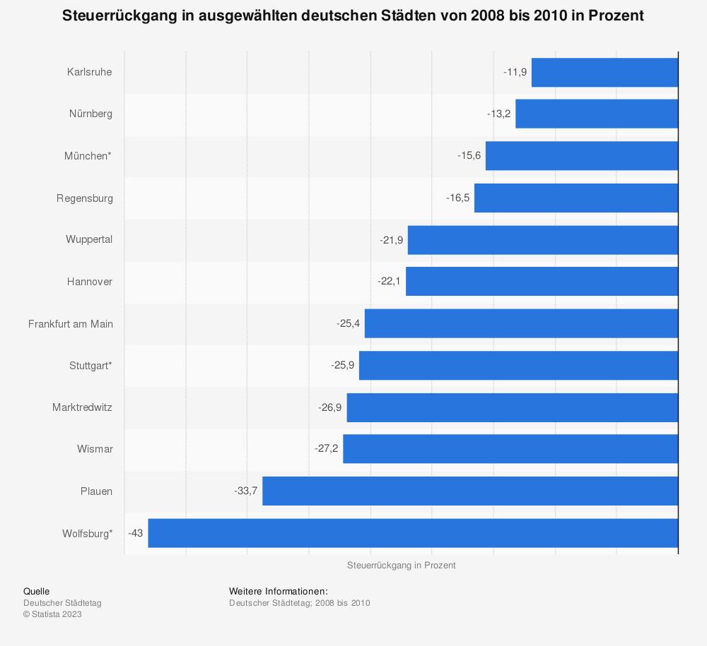 Statistik: Steuerrückgang in ausgewählten deutschen Städten von 2008 bis 2010 in Prozent | Statista