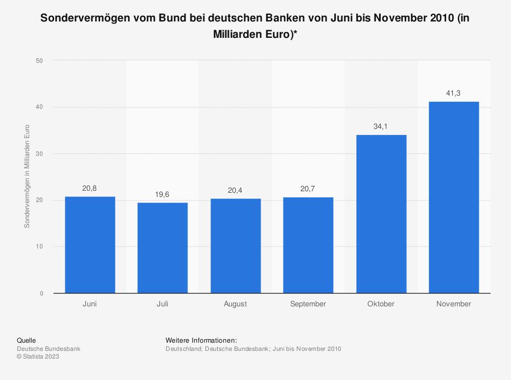Statistik: Sondervermögen vom Bund bei deutschen Banken von Juni bis November 2010 (in Milliarden Euro)* | Statista