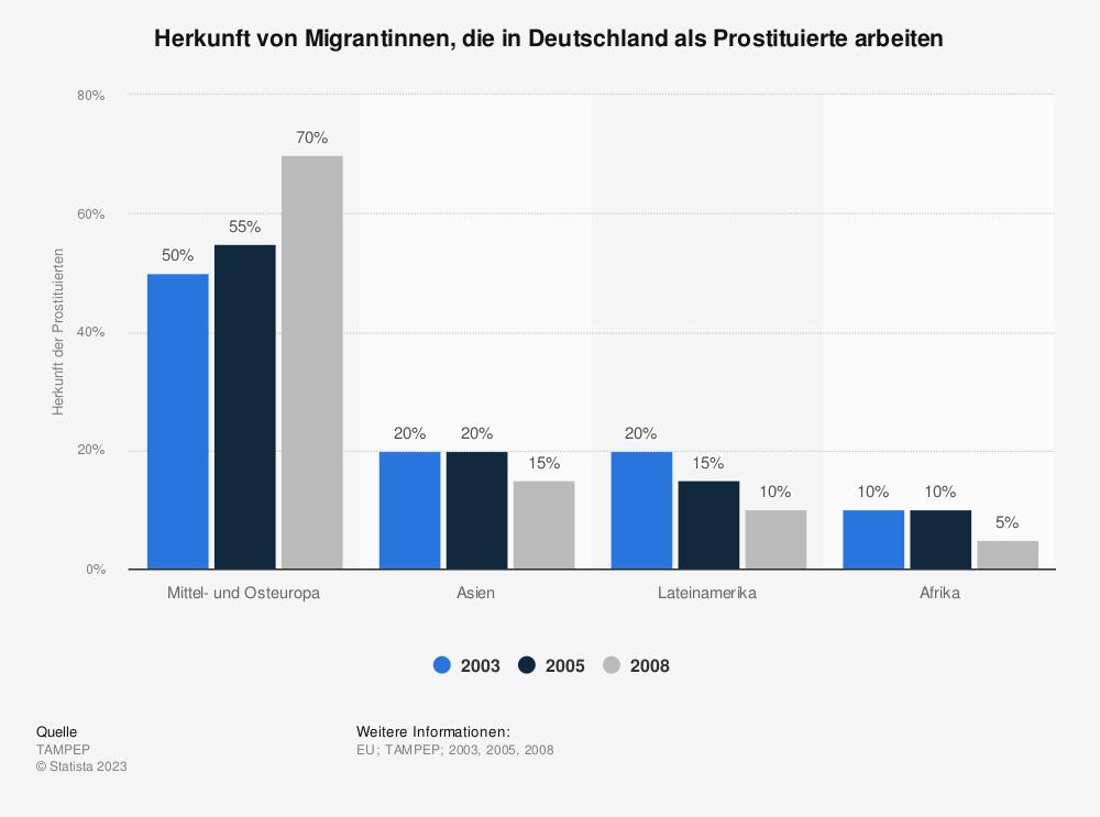 Statistik: Herkunft von Migrantinnen, die in Deutschland als Prostituierte arbeiten | Statista