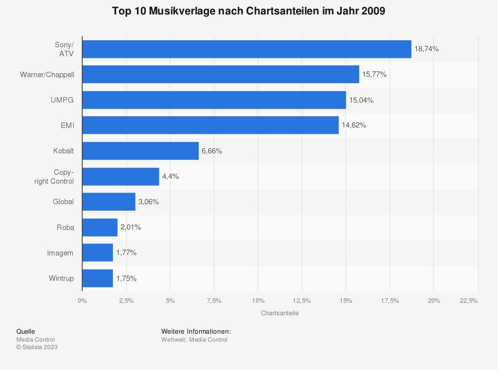 Statistik: Top 10 Musikverlage nach Chartsanteilen im Jahr 2009 | Statista