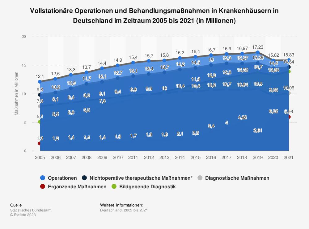 Statistik: Vollstationäre Operationen und Behandlungsmaßnahmen in Krankenhäusern in Deutschland im Zeitraum 2005 bis 2018 (in Millionen) | Statista