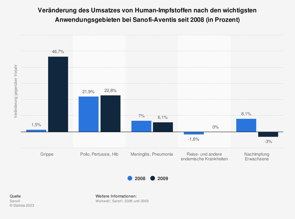 Statistik: Veränderung des Umsatzes von Human-Impfstoffen nach den wichtigsten Anwendungsgebieten bei Sanofi-Aventis seit 2008 (in Prozent) | Statista