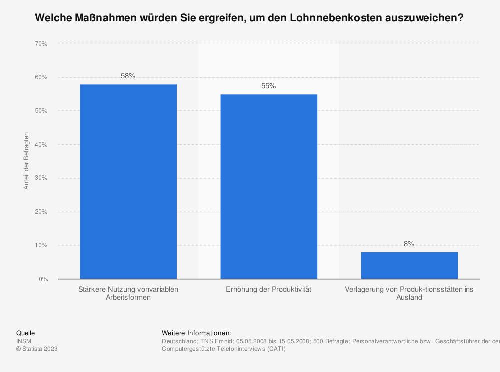 Statistik: Welche Maßnahmen würden Sie ergreifen, um den Lohnnebenkosten auszuweichen? | Statista