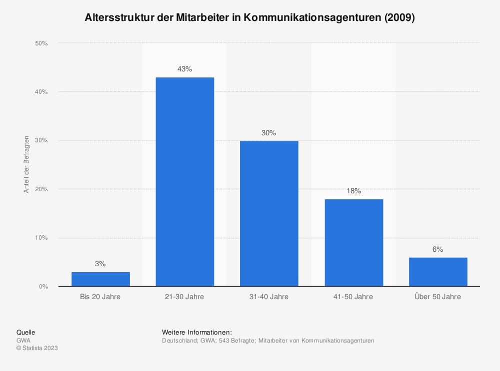 Statistik: Altersstruktur der Mitarbeiter in Kommunikationsagenturen (2009) | Statista