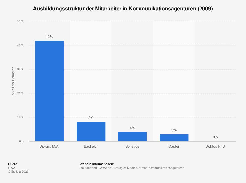 Statistik: Ausbildungsstruktur der Mitarbeiter in Kommunikationsagenturen (2009) | Statista