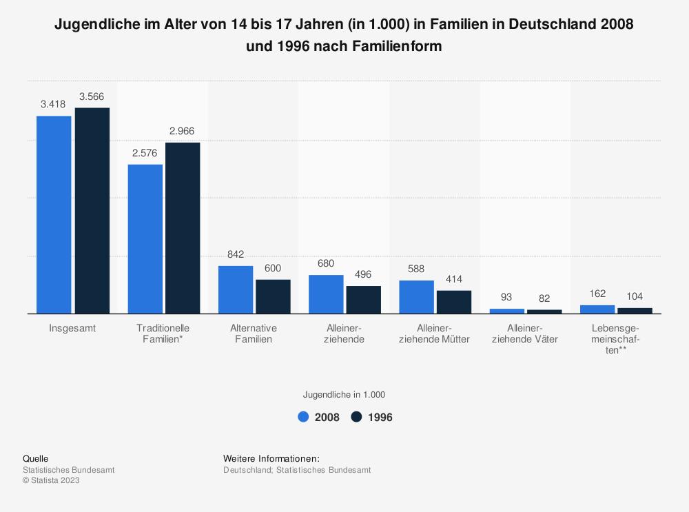 Statistik: Jugendliche im Alter von 14 bis 17 Jahren (in 1.000) in Familien in Deutschland 2008 und 1996 nach Familienform | Statista