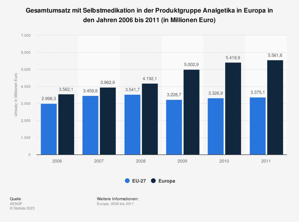 Statistik: Gesamtumsatz mit Selbstmedikation in der Produktgruppe Analgetika in Europa in den Jahren 2006 bis 2011 (in Millionen Euro) | Statista