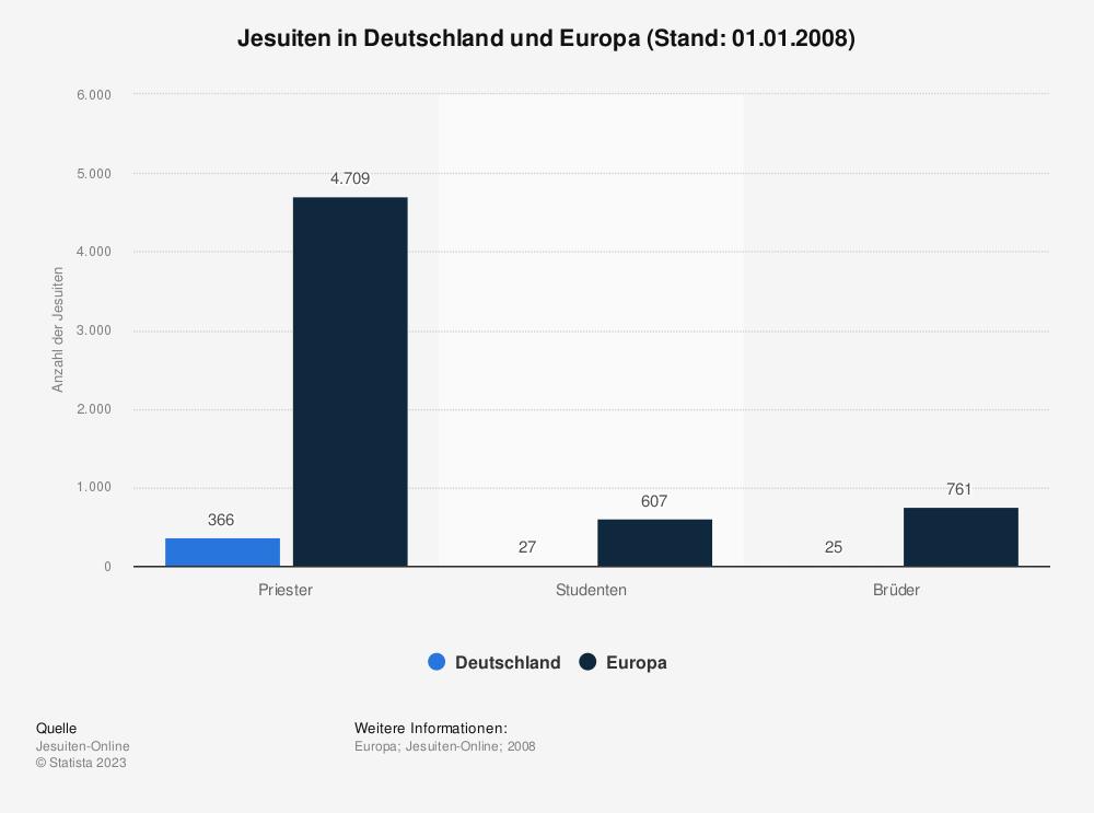 Statistik: Jesuiten in Deutschland und Europa (Stand: 01.01.2008) | Statista
