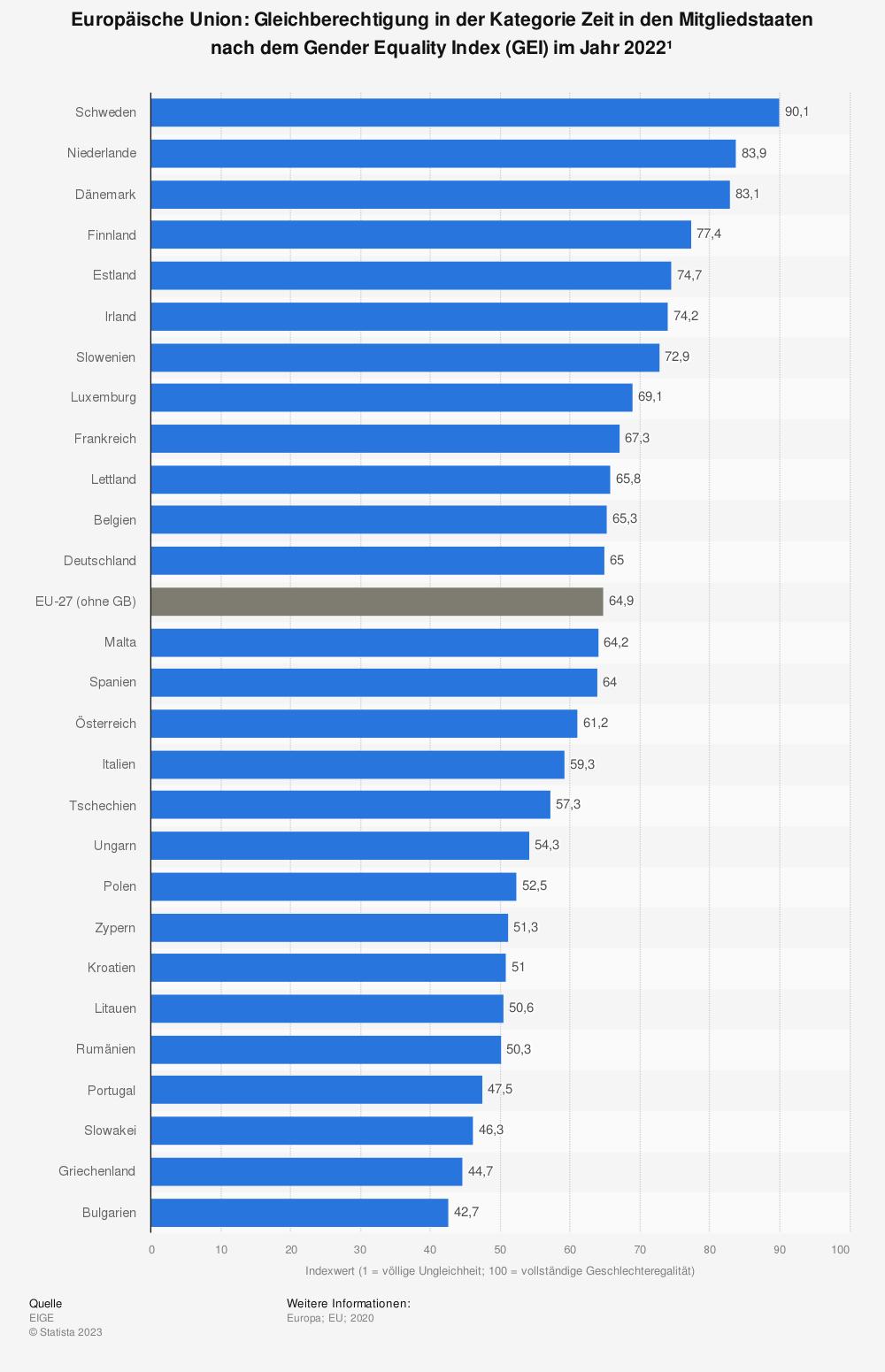 Statistik: Europäische Union: Gleichberechtigung in der Kategorie Zeit in den Mitgliedsstaaten nach dem Gender Equality Index (GEI) im Jahr 2015 | Statista