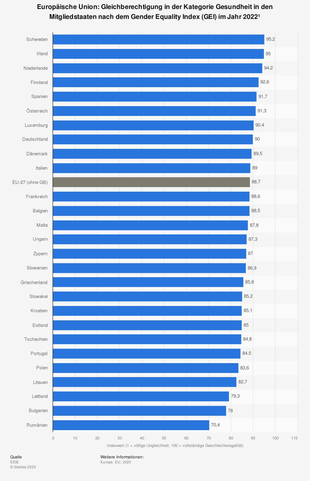 Statistik: Europäische Union: Gleichberechtigung in der Kategorie Gesundheit in den Mitgliedsstaaten nach dem Gender Equality Index (GEI) im Jahr 2020 | Statista