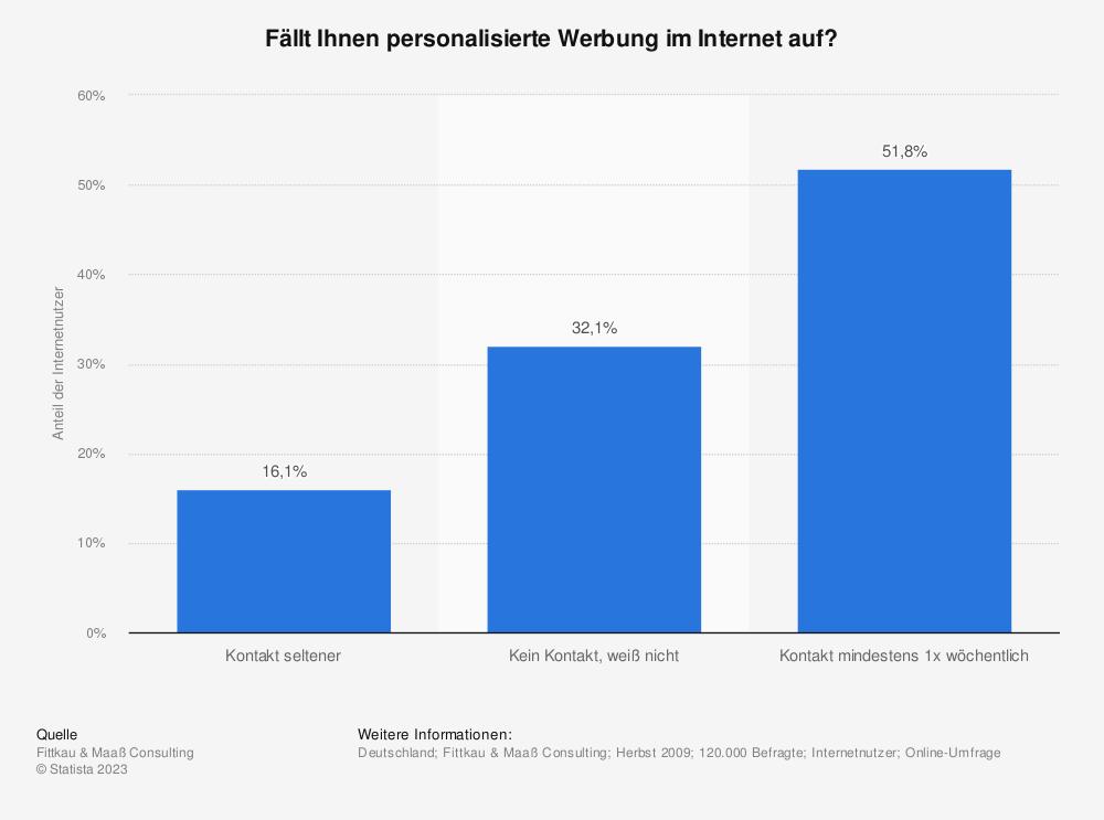 Statistik: Fällt Ihnen personalisierte Werbung  im Internet auf? | Statista