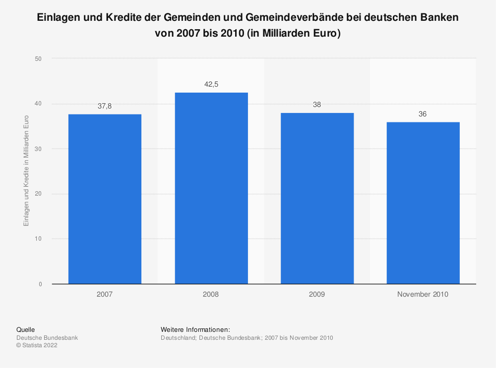 Statistik: Einlagen und Kredite der Gemeinden und Gemeindeverbände bei deutschen Banken von 2007 bis 2010 (in Milliarden Euro) | Statista