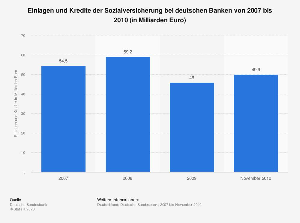 Statistik: Einlagen und Kredite der Sozialversicherung bei deutschen Banken von 2007 bis 2010 (in Milliarden Euro)   Statista