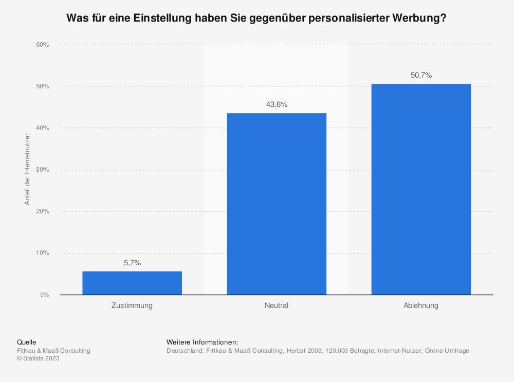 Statistik: Was für eine Einstellung haben Sie gegenüber personalisierter Werbung? | Statista