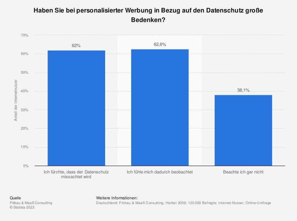 Statistik: Haben Sie bei personalisierter Werbung in Bezug auf den Datenschutz große Bedenken? | Statista