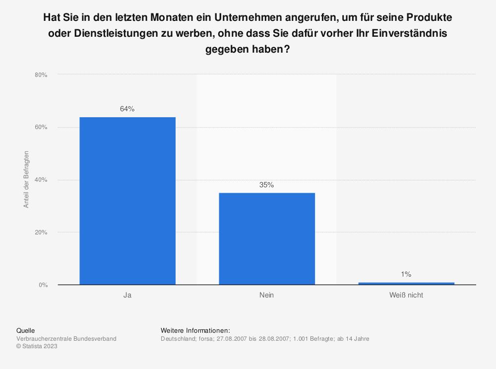 Statistik: Hat Sie in den letzten Monaten ein Unternehmen angerufen, um für seine Produkte oder Dienstleistungen zu werben, ohne dass Sie dafür vorher Ihr Einverständnis gegeben haben? | Statista