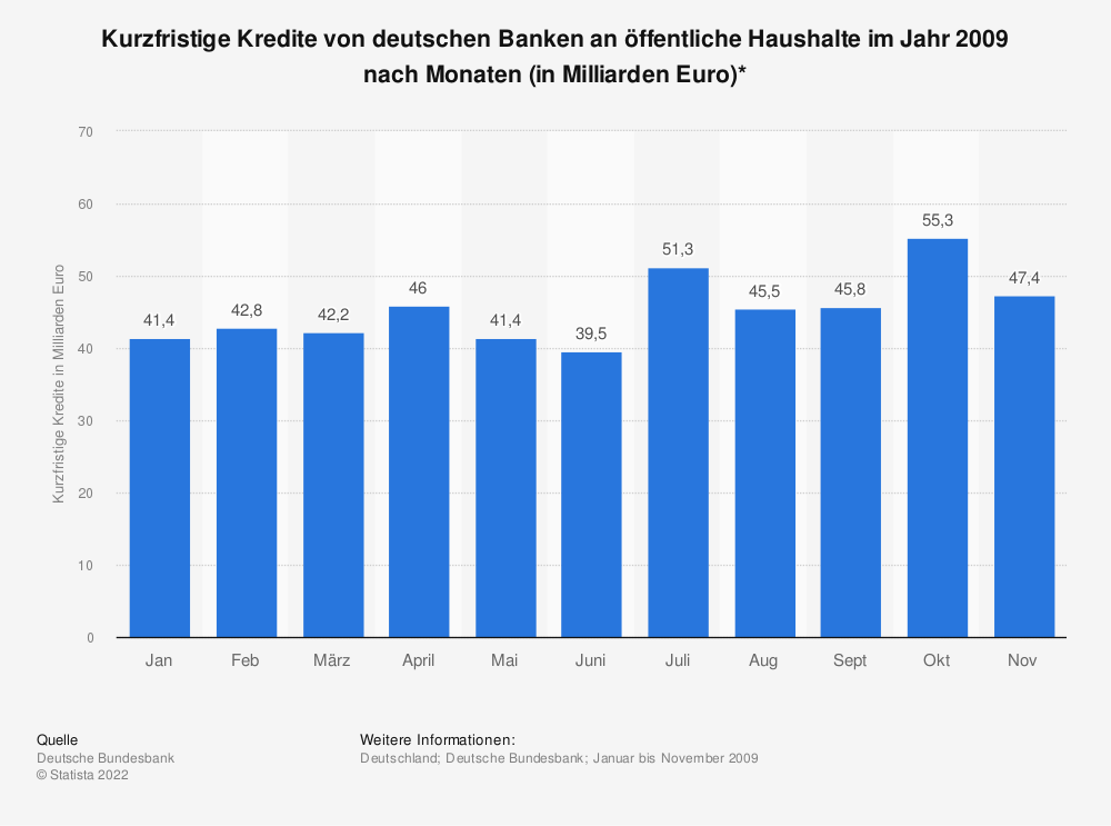 Statistik: Kurzfristige Kredite von deutschen Banken an öffentliche Haushalte im Jahr 2009 nach Monaten (in Milliarden Euro)* | Statista