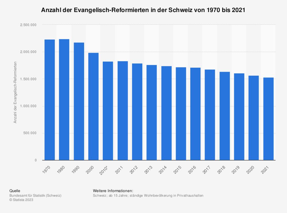 Statistik: Anzahl der Evangelisch-Reformierten in der Schweiz von 1970 bis 2016 | Statista