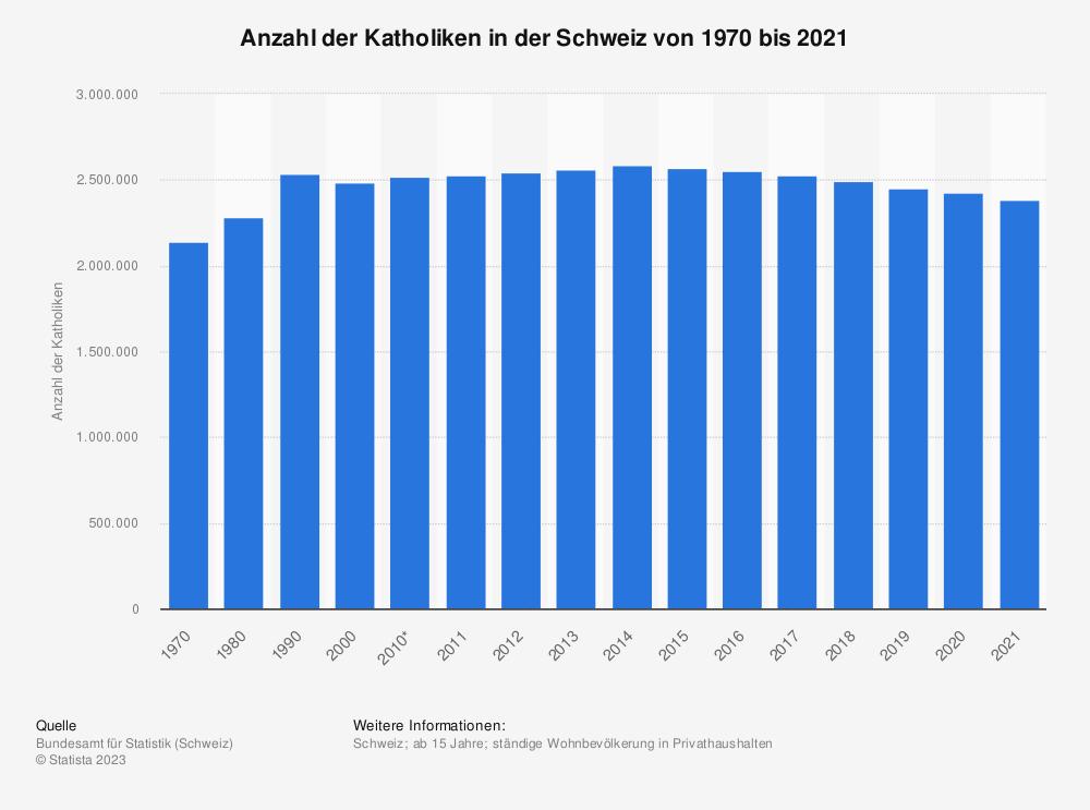 Statistik: Anzahl der Katholiken in der Schweiz von 1970 bis 2018 | Statista