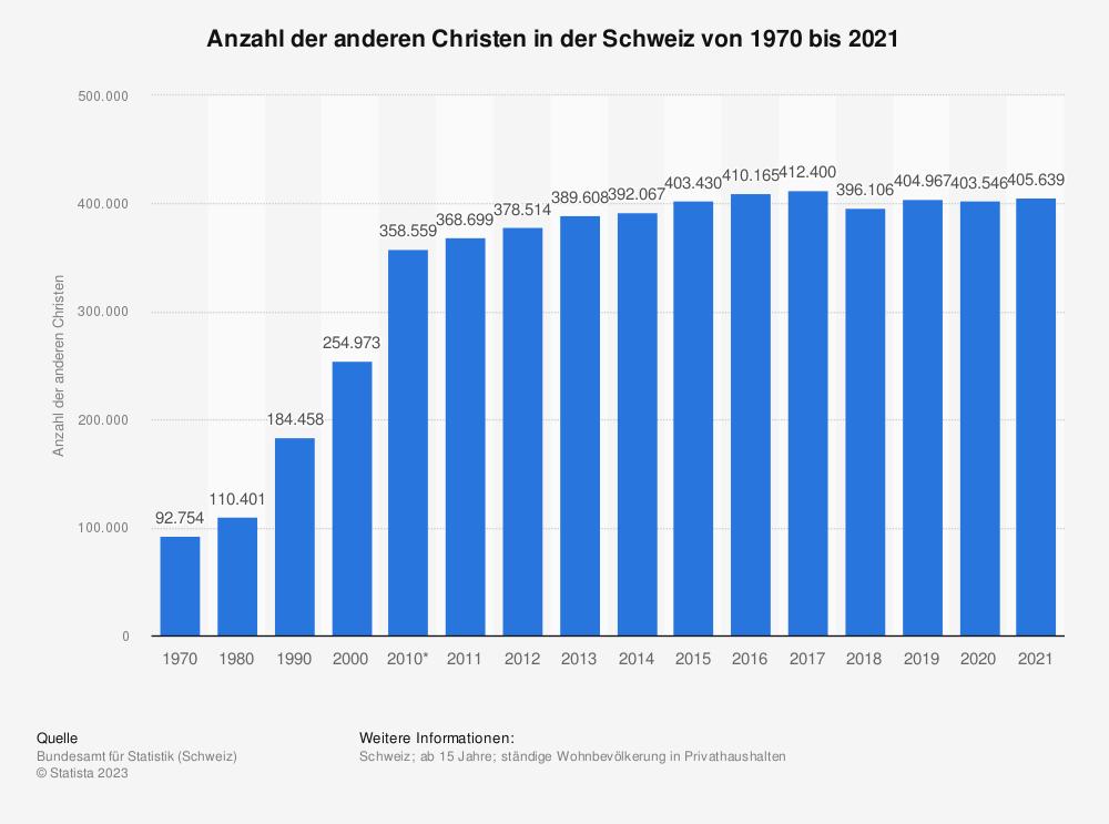 Statistik: Anzahl der anderen Christen in der Schweiz von 1970 bis 2016 | Statista