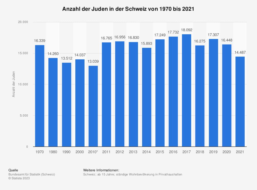 Statistik: Anzahl der Juden in der Schweiz von 1970 bis 2017 | Statista