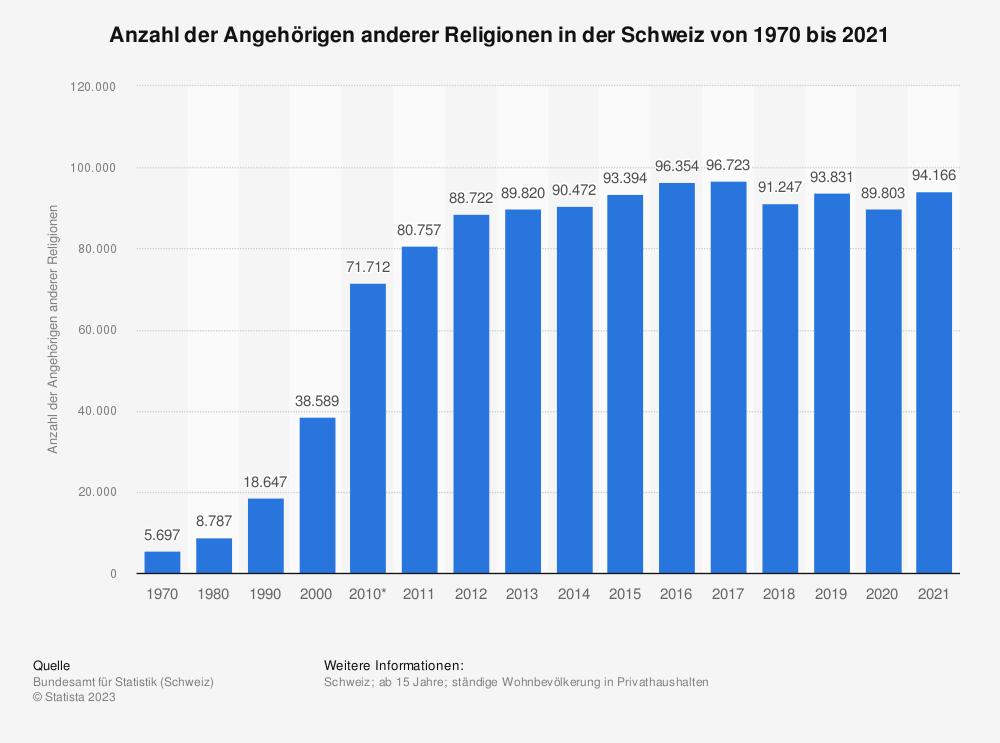 Statistik: Anzahl der Angehörigen anderer Religionen in der Schweiz von 1970 bis 2018 | Statista