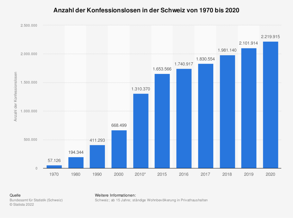 Statistik: Anzahl der Konfessionslosen in der Schweiz von 1970 bis 2016 | Statista
