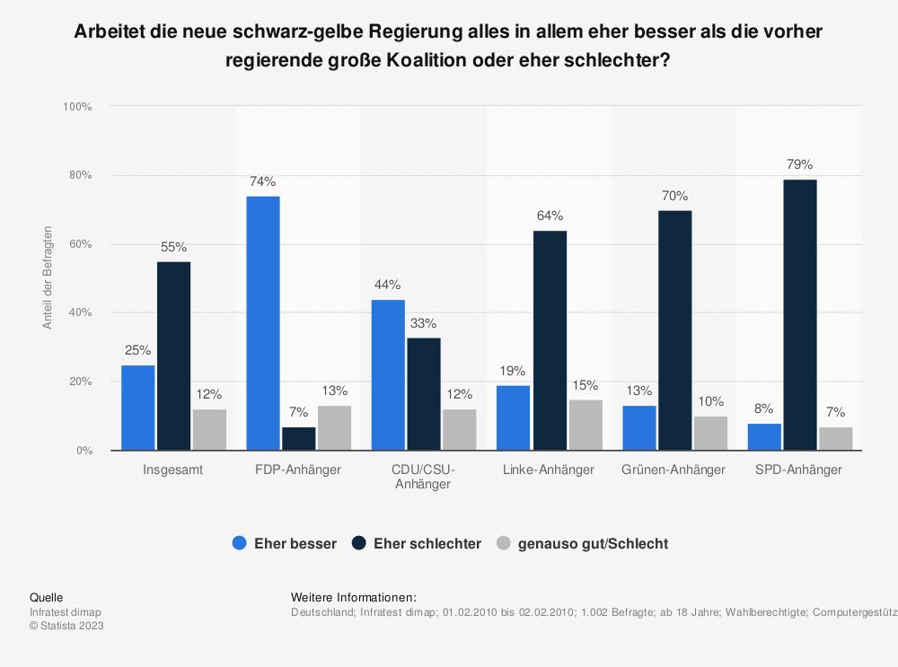 Statistik: Arbeitet die neue schwarz-gelbe Regierung alles in allem eher besser als die vorher regierende große Koalition oder eher schlechter? | Statista