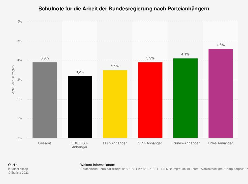 Statistik: Schulnote für die Arbeit der Bundesregierung nach Parteianhängern | Statista