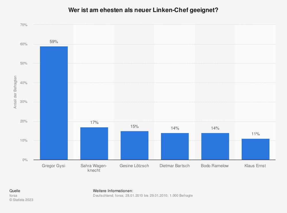 Statistik: Wer ist am ehesten als neuer Linken-Chef geeignet? | Statista