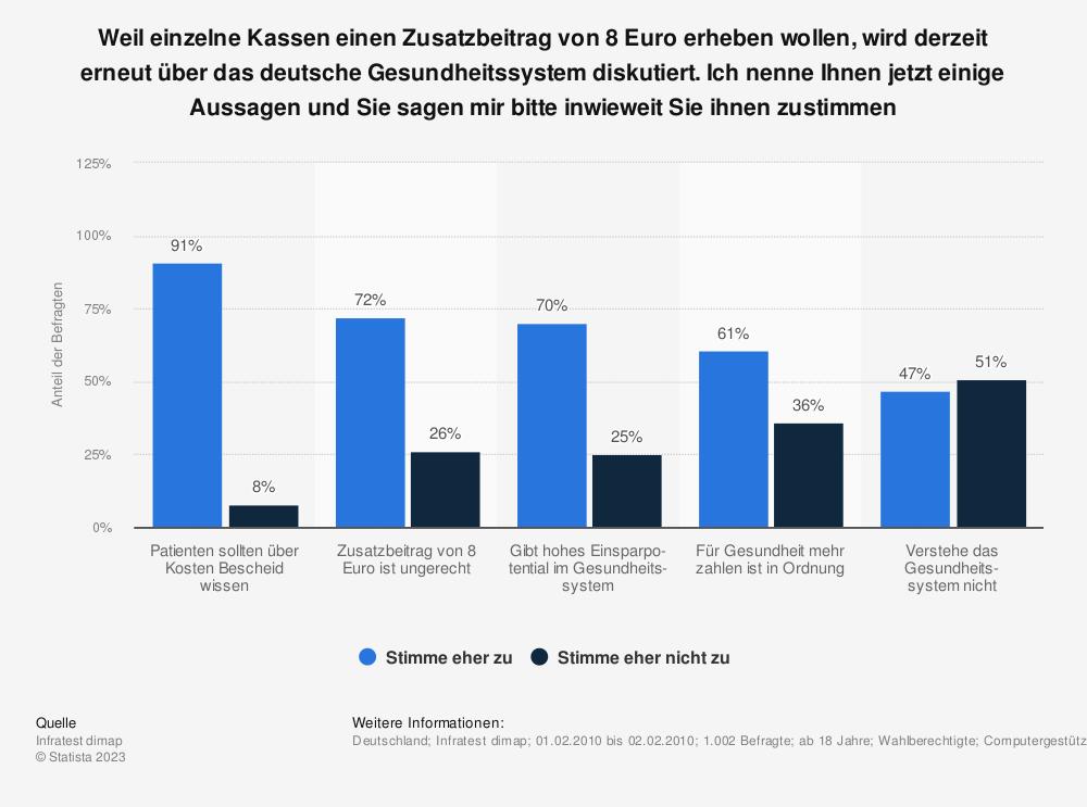 Statistik: Weil einzelne Kassen einen Zusatzbeitrag von 8 Euro erheben wollen, wird derzeit erneut über das deutsche Gesundheitssystem diskutiert. Ich nenne Ihnen jetzt einige Aussagen und Sie sagen mir bitte inwieweit Sie ihnen zustimmen   Statista