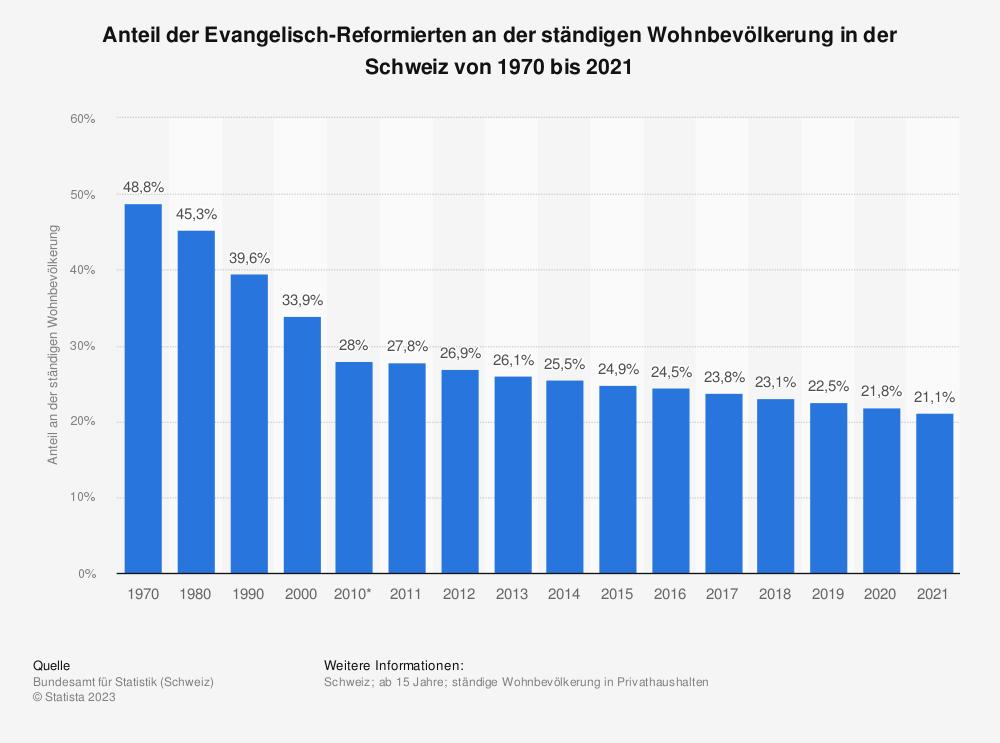 Statistik: Anteil der Evangelisch-Reformierten an der ständigen Wohnbevölkerung in der Schweiz von 1970 bis 2017 | Statista