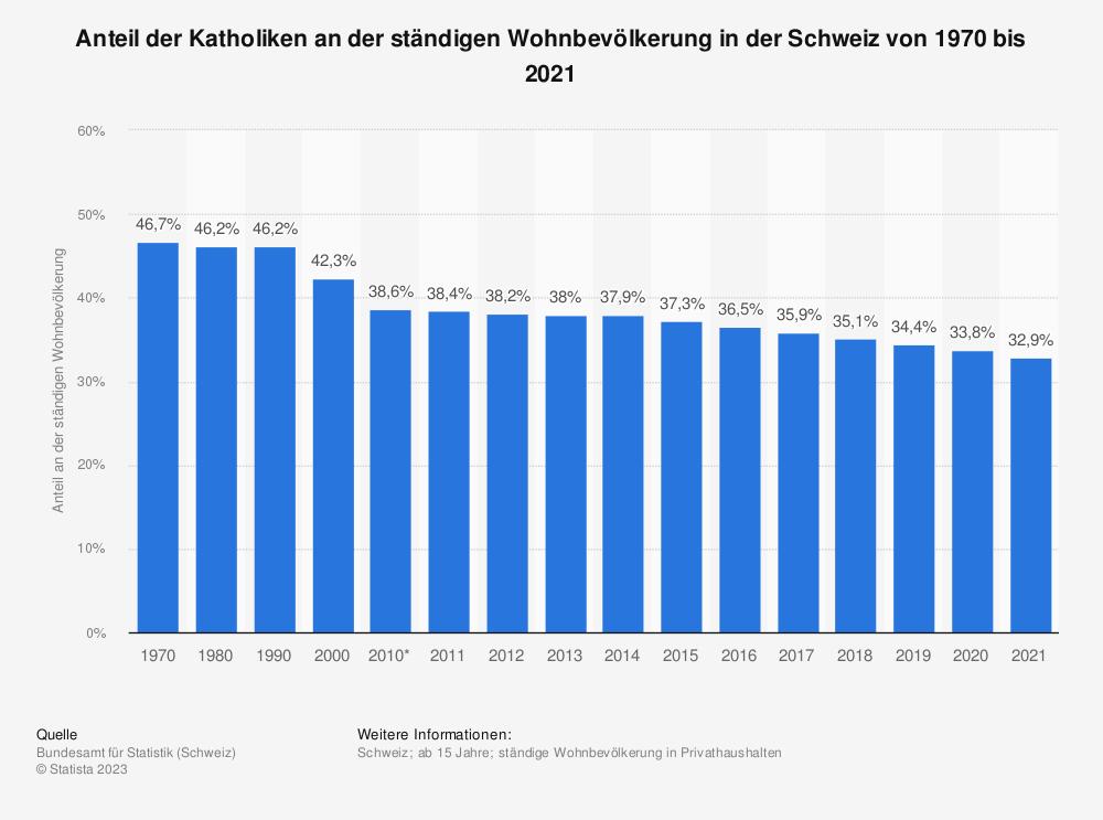 Statistik: Anteil der Katholiken an der ständigen Wohnbevölkerung in der Schweiz von 1970 bis 2019 | Statista
