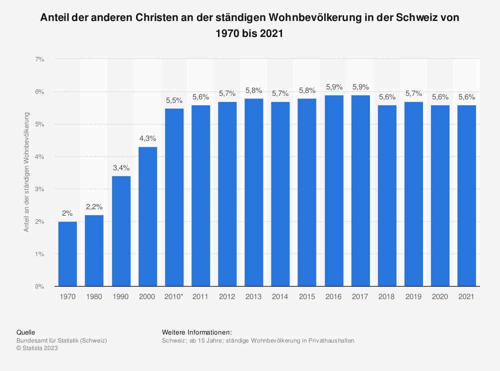 Statistik: Anteil der anderen Christen an der ständigen Wohnbevölkerung in der Schweiz von 1970 bis 2019 | Statista