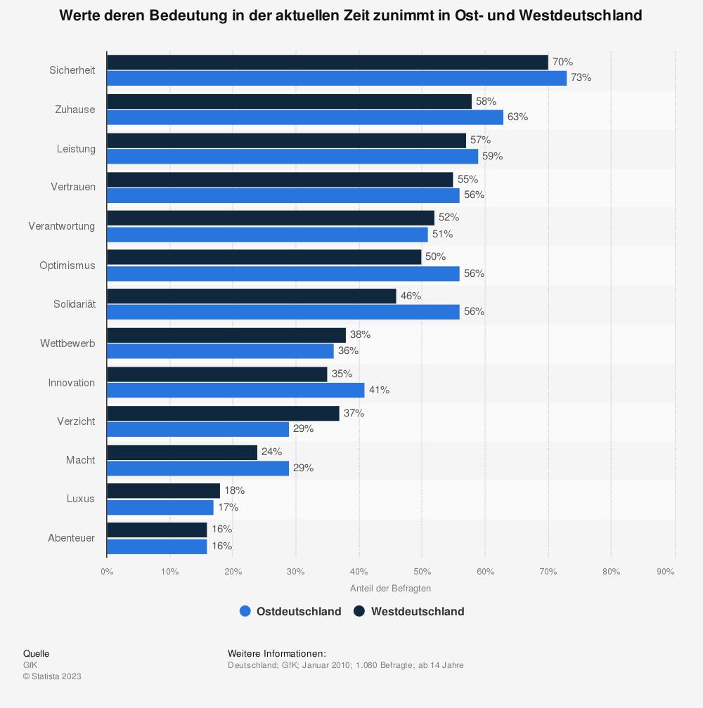 Statistik: Werte deren Bedeutung in der aktuellen Zeit zunimmt in Ost- und Westdeutschland | Statista