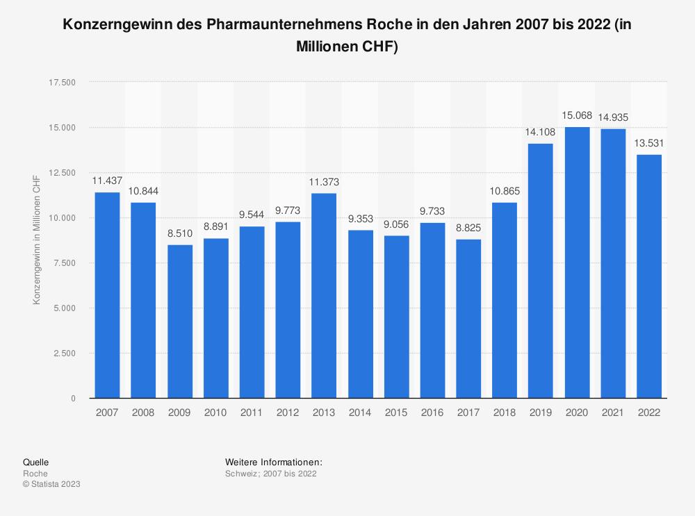 Statistik: Konzerngewinn des Pharmaunternehmens Roche in den Jahren 2007 bis 2019 (in Millionen CHF) | Statista