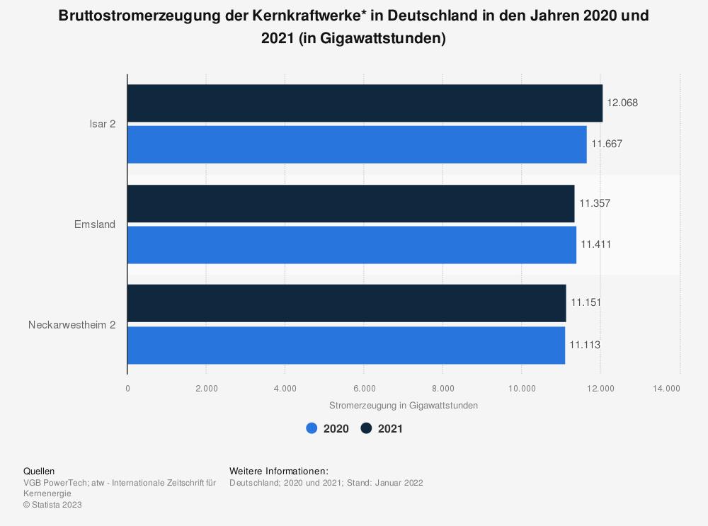 Statistik: Bruttostromerzeugung der Kernkraftwerke* in Deutschland in den Jahren 2017 und 2018 (in Gigawattstunden) | Statista