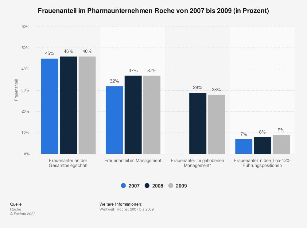 Statistik: Frauenanteil im Pharmaunternehmen Roche von 2007 bis 2009 (in Prozent) | Statista