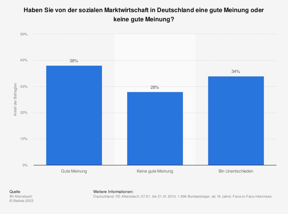 Statistik: Haben Sie von der sozialen Marktwirtschaft in Deutschland eine gute Meinung oder keine gute Meinung? | Statista