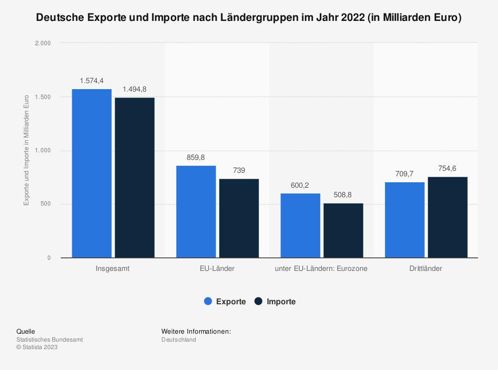 Statistik: Deutsche Exporte und Importe nach Ländergruppen im Jahr 2013 (in Milliarden Euro) | Statista