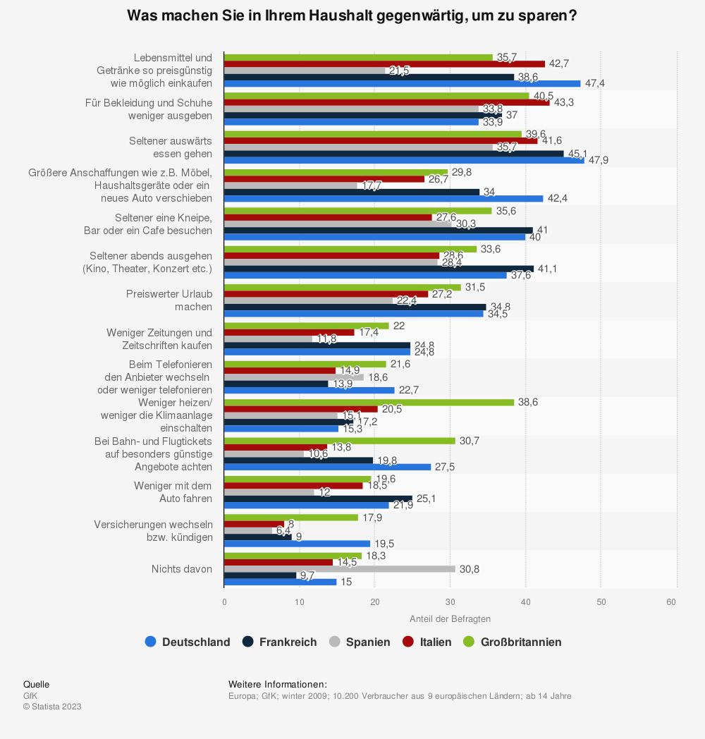 Statistik: Was machen Sie in Ihrem Haushalt gegenwärtig, um zu sparen? | Statista