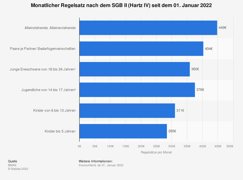 Statistik: Regelsätze (in Euro pro Monat) nach dem SGB II (Hartz IV) ab dem 01. Januar 2016 | Statista