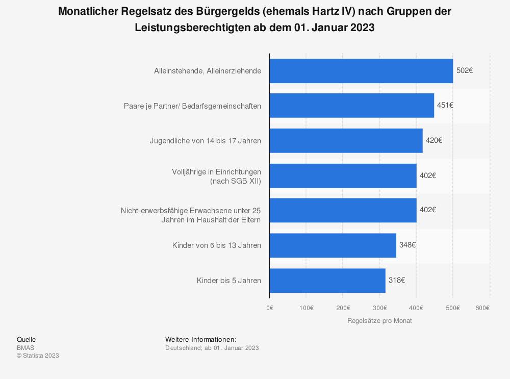 Statistik: Regelsätze (in Euro pro Monat) nach dem SGB II (Hartz IV) seit dem 01. Januar 2019 | Statista