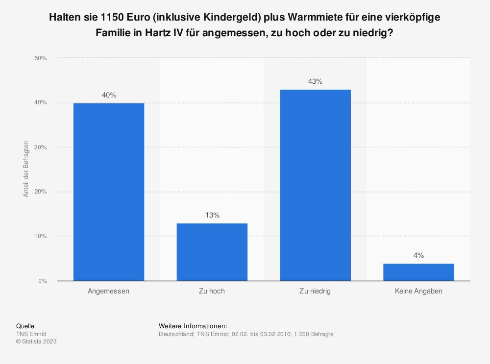 Statistik: Halten sie 1150 Euro (inklusive Kindergeld) plus Warmmiete für eine vierköpfige Familie in Hartz IV für angemessen, zu hoch oder zu niedrig? | Statista