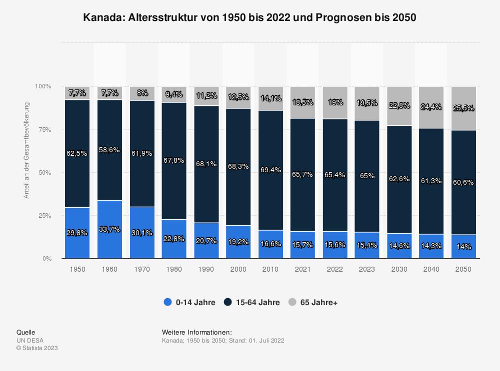 Statistik: Kanada: Altersstruktur von 2008 bis 2018 | Statista