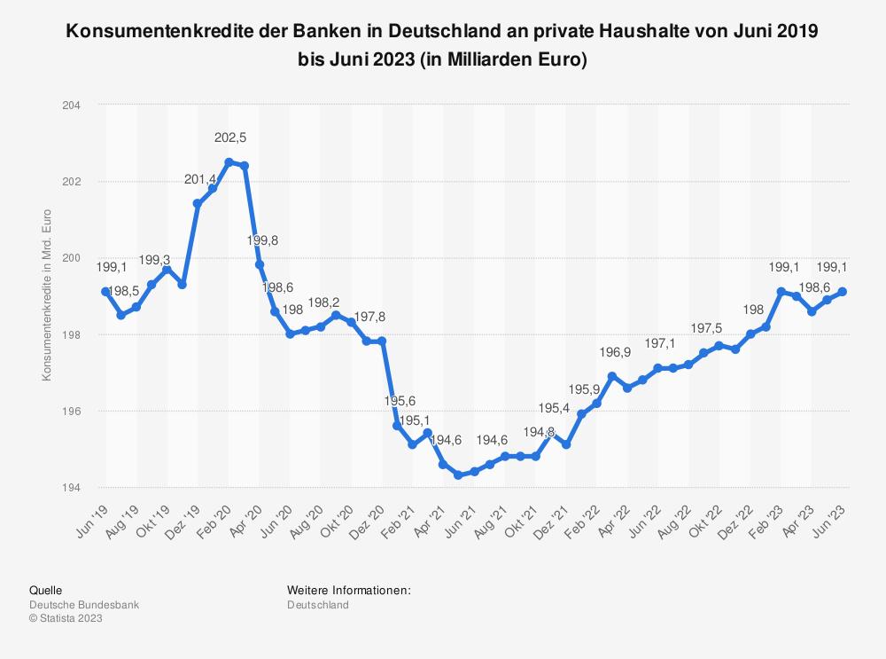 Statistik: Konsumentenkredite der Banken in Deutschland an private Haushalte von September 2018 bis September 2019 (in Milliarden Euro) | Statista