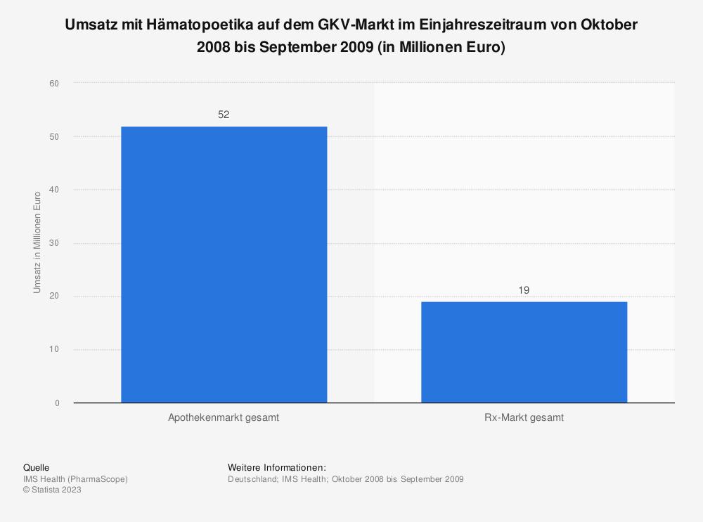 Statistik: Umsatz mit Hämatopoetika auf dem GKV-Markt im Einjahreszeitraum von Oktober 2008 bis September 2009 (in Millionen Euro)   Statista