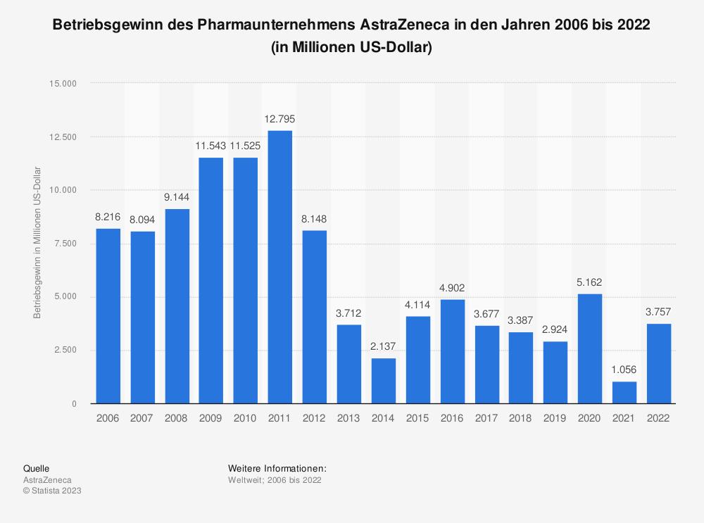 Statistik: Betriebsgewinn des Pharmaunternehmens AstraZeneca in den Jahren 2006 bis 2018 (in Millionen US-Dollar) | Statista