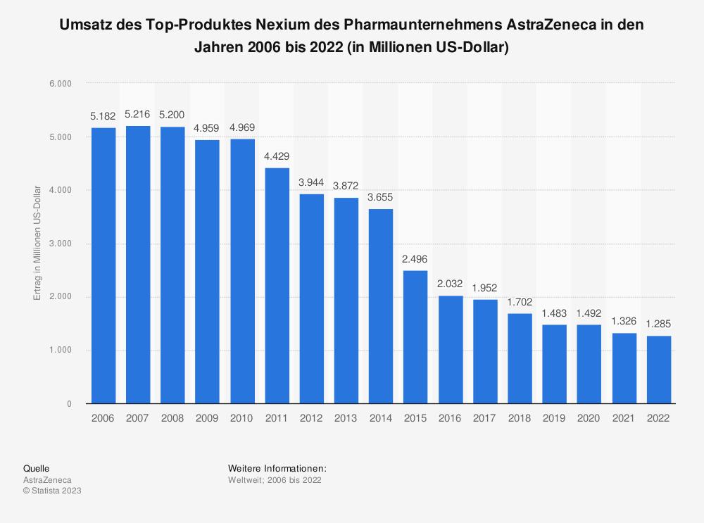 Statistik: Umsatz des Top-Produktes Nexium des Pharmaunternehmens AstraZeneca in den Jahren 2006 bis 2018 (in Millionen US-Dollar) | Statista