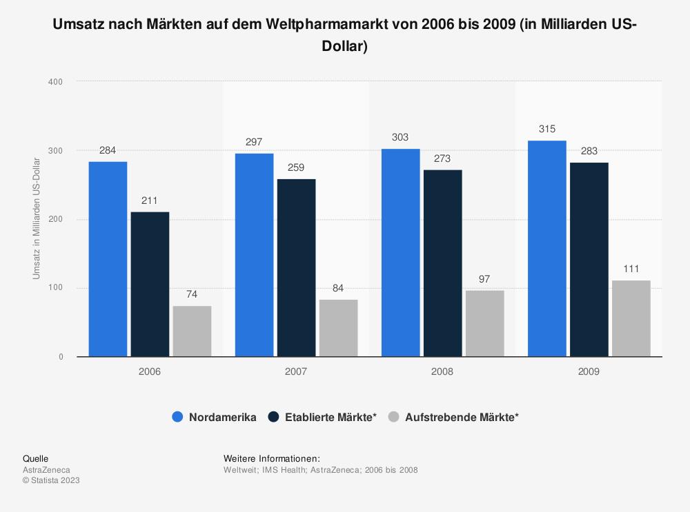 Statistik: Umsatz nach Märkten auf dem Weltpharmamarkt von 2006 bis 2009 (in Milliarden US-Dollar) | Statista